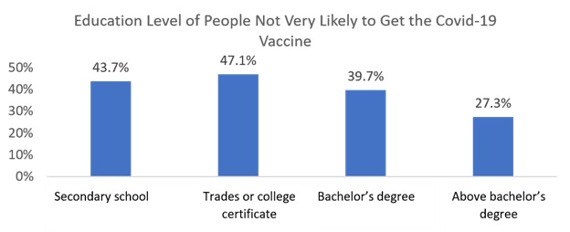 COVID Vaccine Hesitancy by Education Level