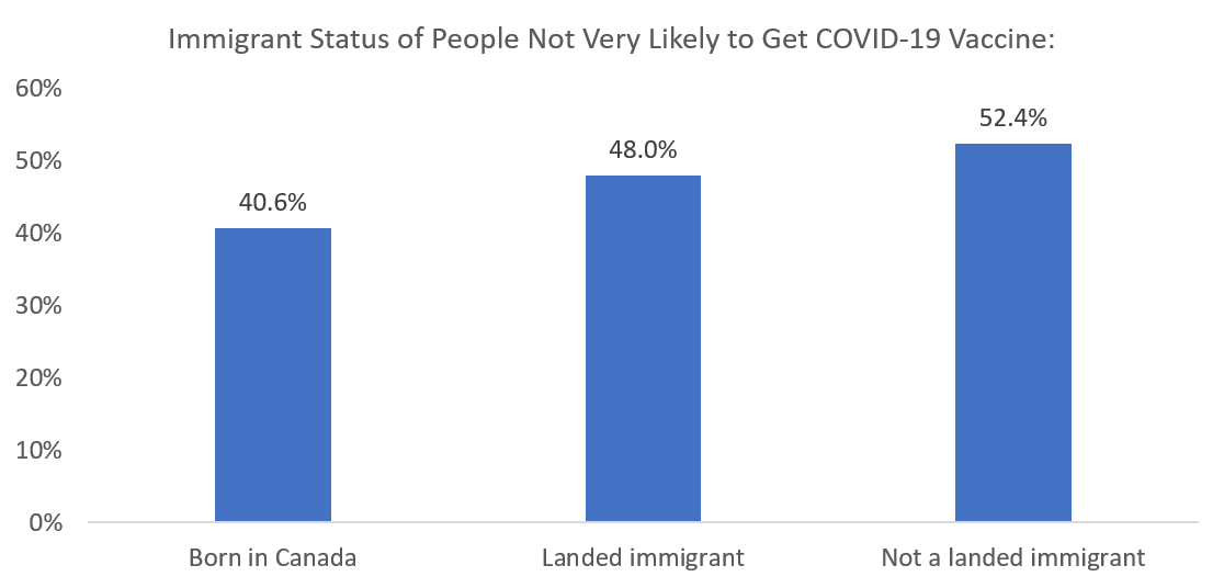 COVID Vaccine Hesitancy by Immigration Status